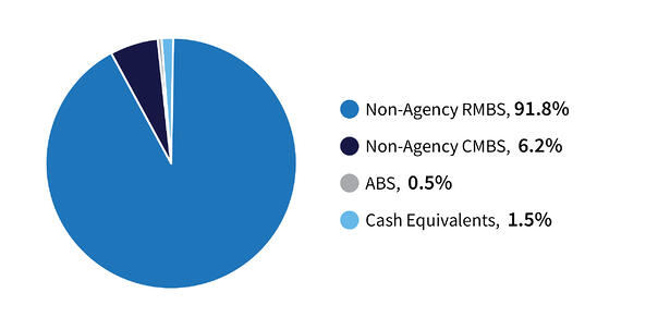 MBS Sector Allocation-4